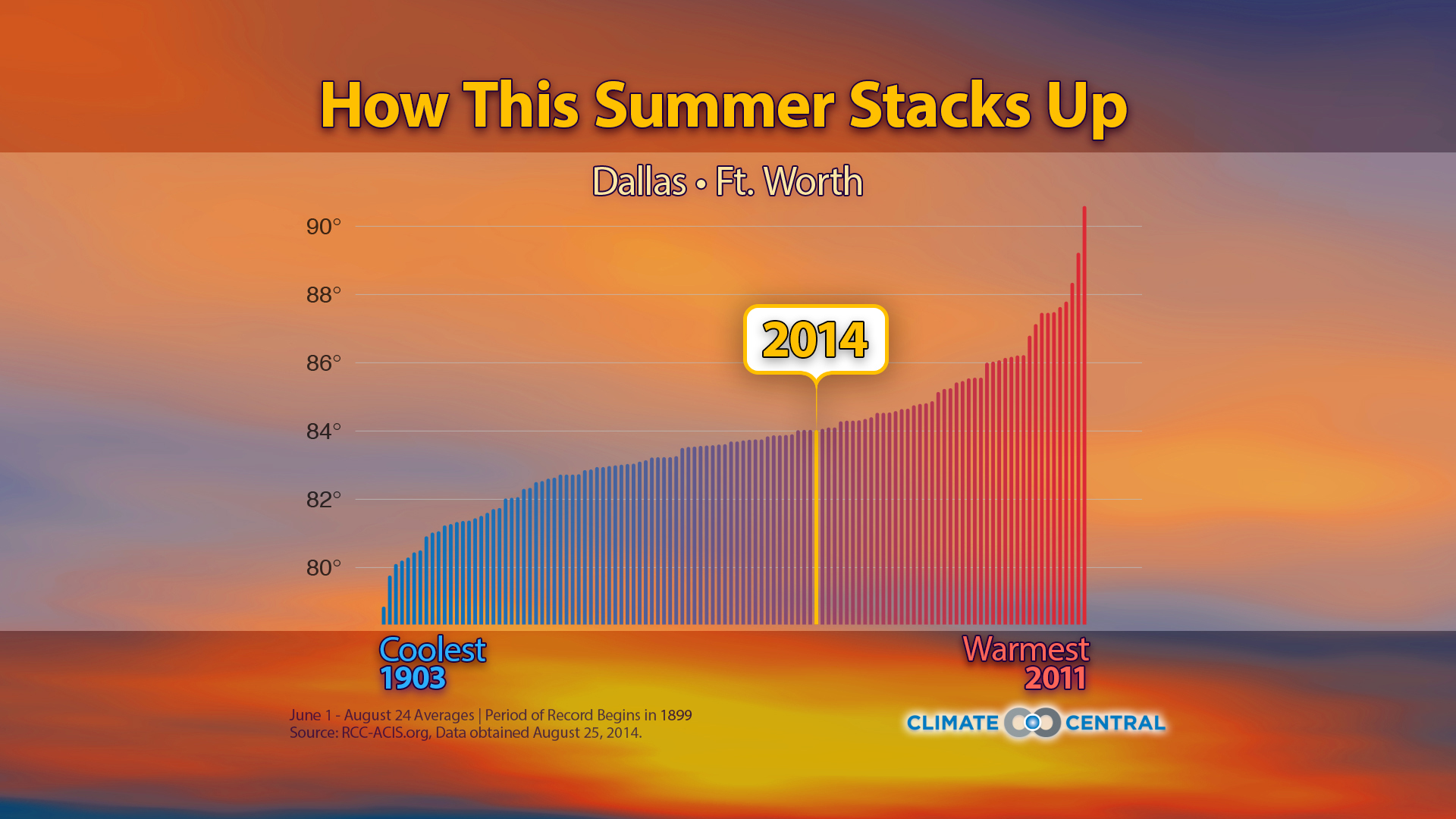 See How This Summer S Temperatures Stack Up Climate Central