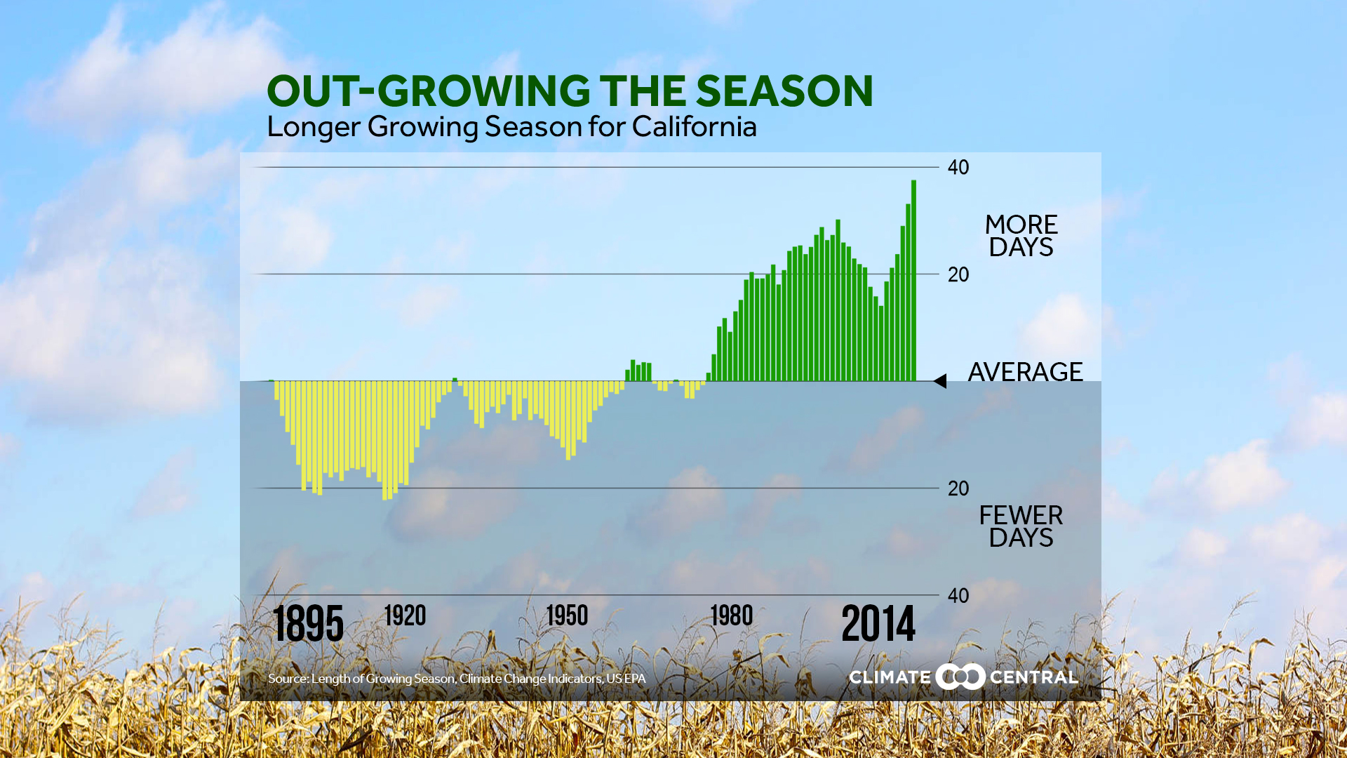Out-Growing The Season