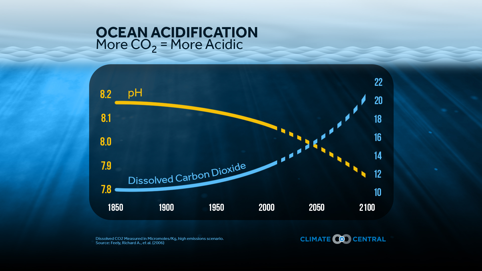 """ocean acidification and climate change The current debate on the connection between co 2 emissions and climate change has largely overlooked an independent and equally serious problem, the increasing acidity of our oceans last december, the respected journal """"oceanography"""" published projections (see graphic below) for this rising ."""