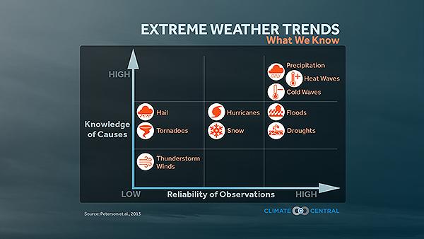 Severe weather climatology
