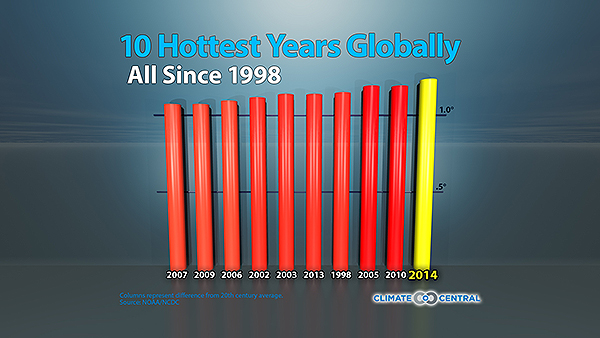 2014 was Hottest on Record