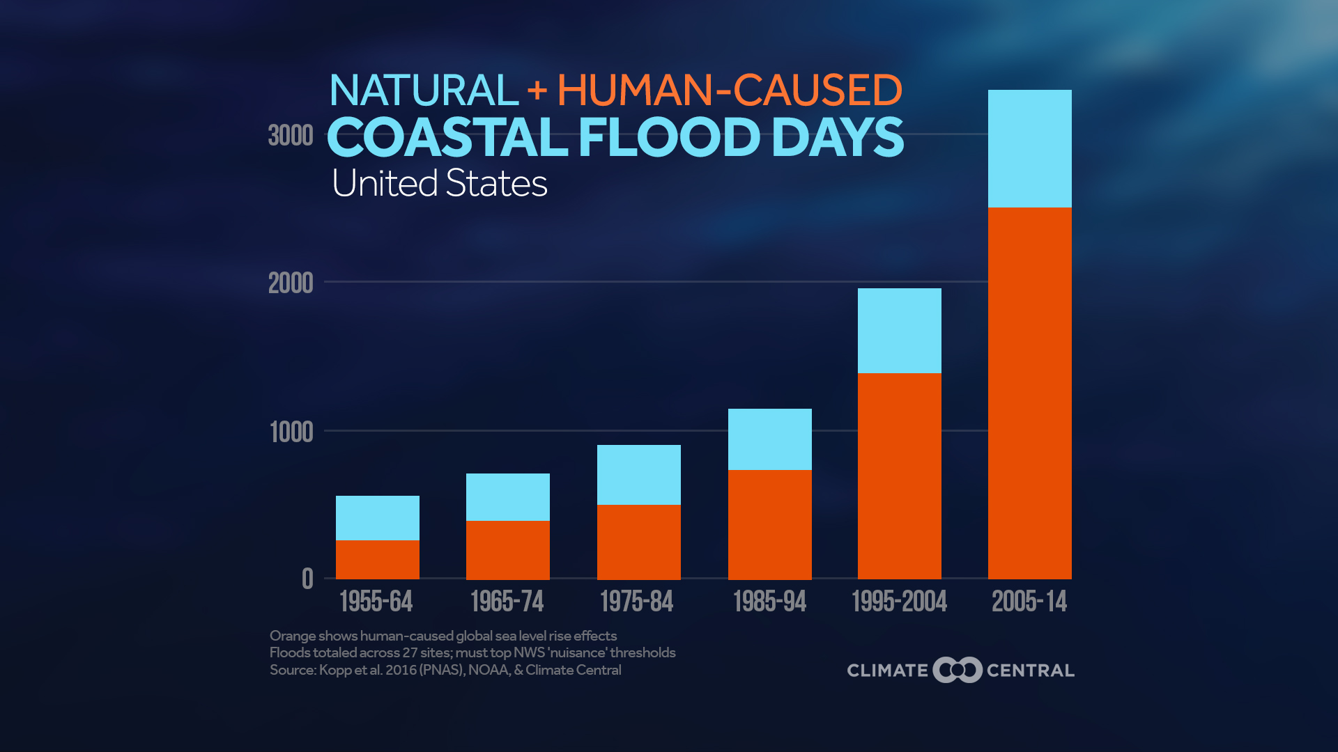 Natural and Human-Caused COASTAL FLOOD DAYS