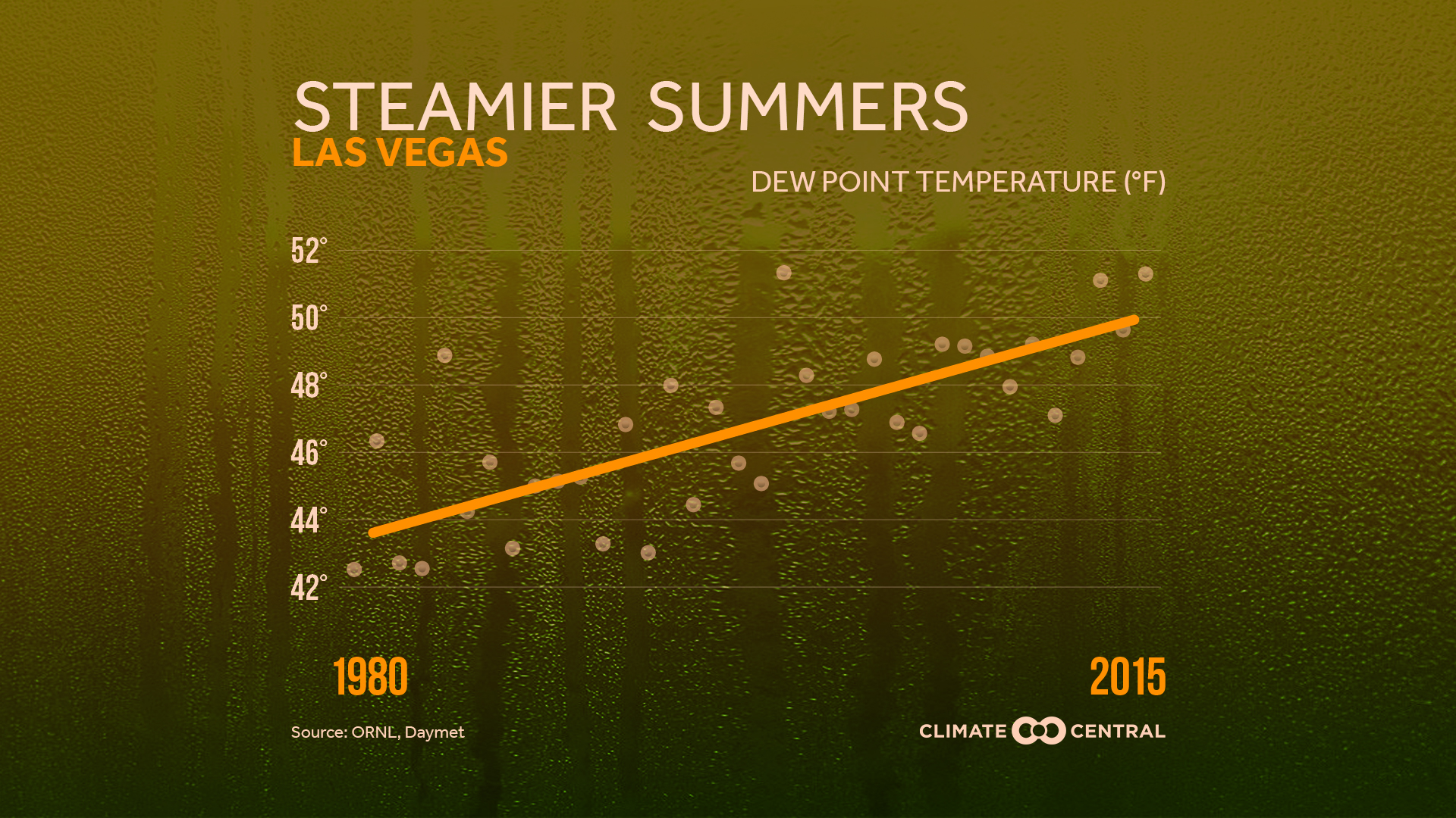 Summers Getting Muggier As Dewpoint Temp Rises Climate Central