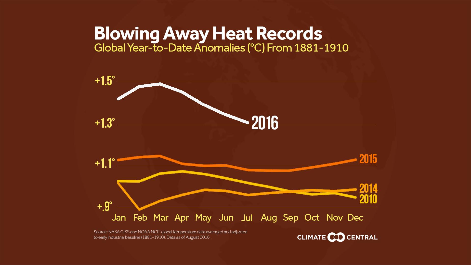 global temp anoms