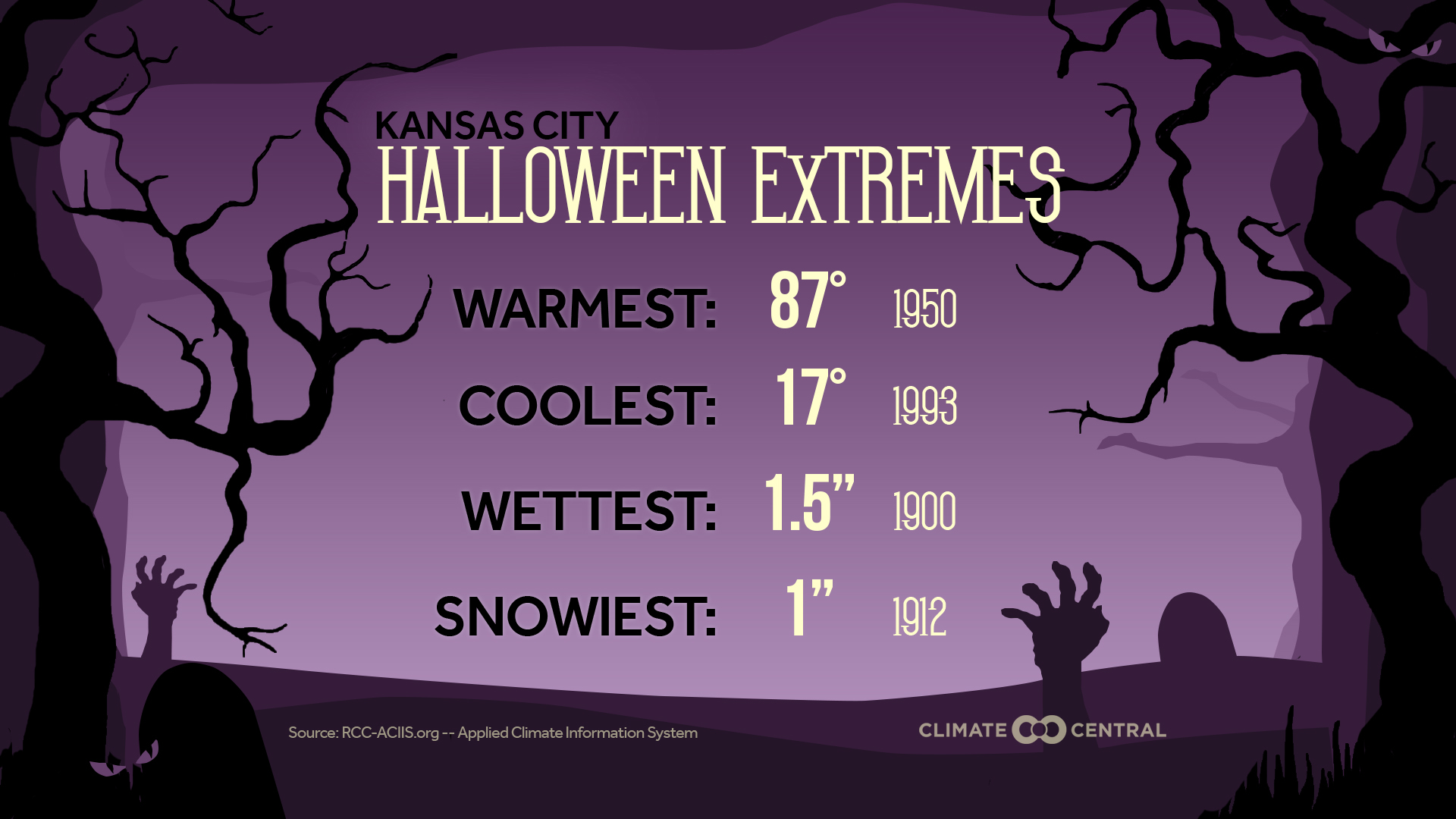halloween weather extremes | climate central