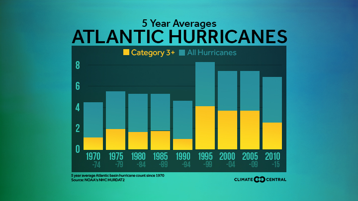 5-year average of Atlantic hurricanes