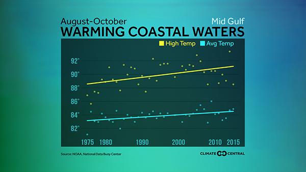U.S. coastal water temp trends
