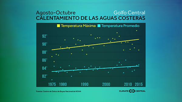 U.S. coastal water temp trends