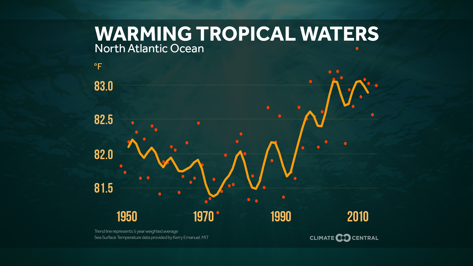 Warming Tropical Waters