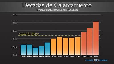 Decades of Warming