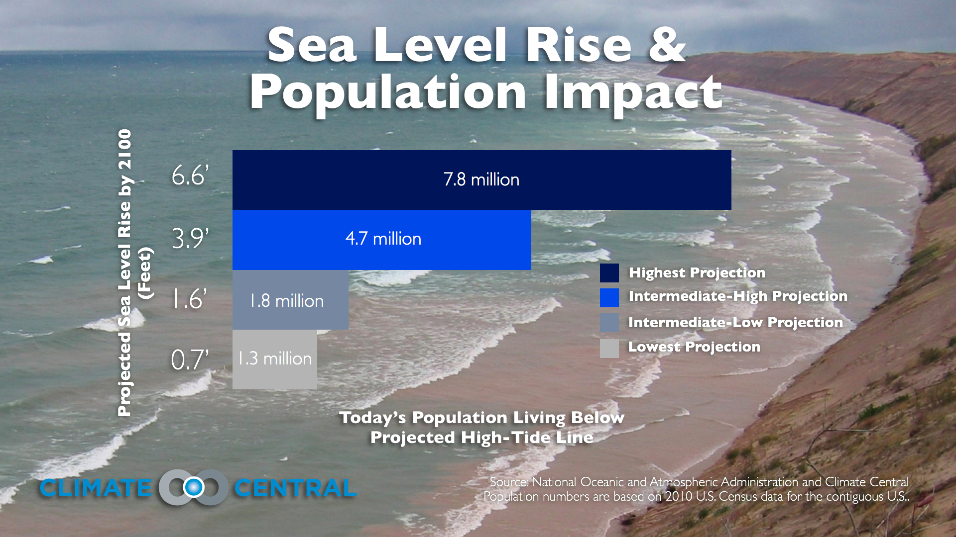 how the sea level is rising Causes of sea level rise 3 measuring global sea level rise global sea level rose roughly eight inches from 1880 to 2009, and about 08 inch per decade from 1972 to 2008 (figure 1.