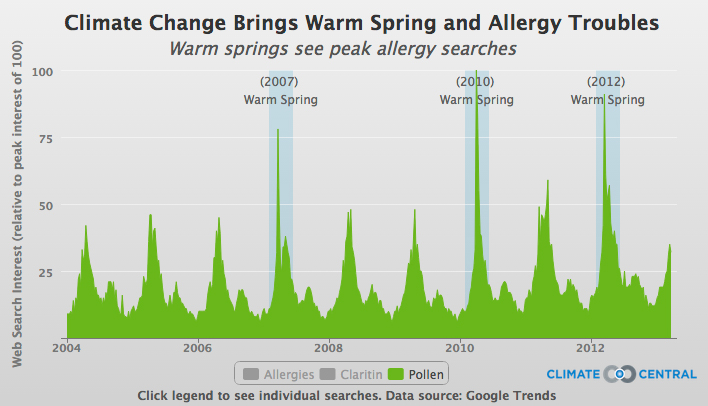 Allergy Related Google Search Trends Show How The Timing Of Season Varies From Year To Depending Largely On Spring Weather