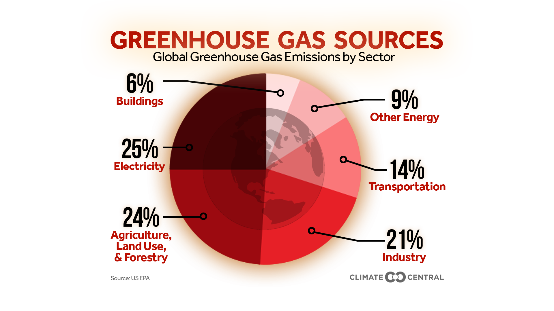 greenhouse gas emissions by sector